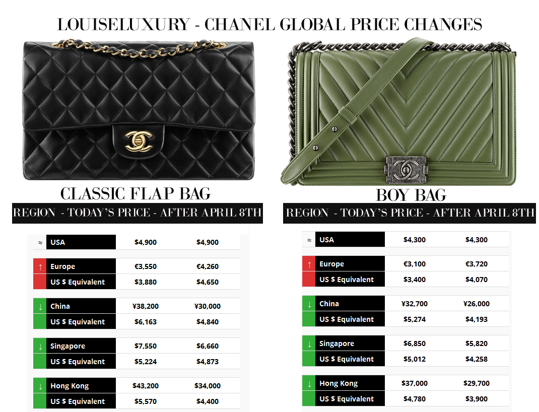 Chanel Global Price Changes Implications 2017